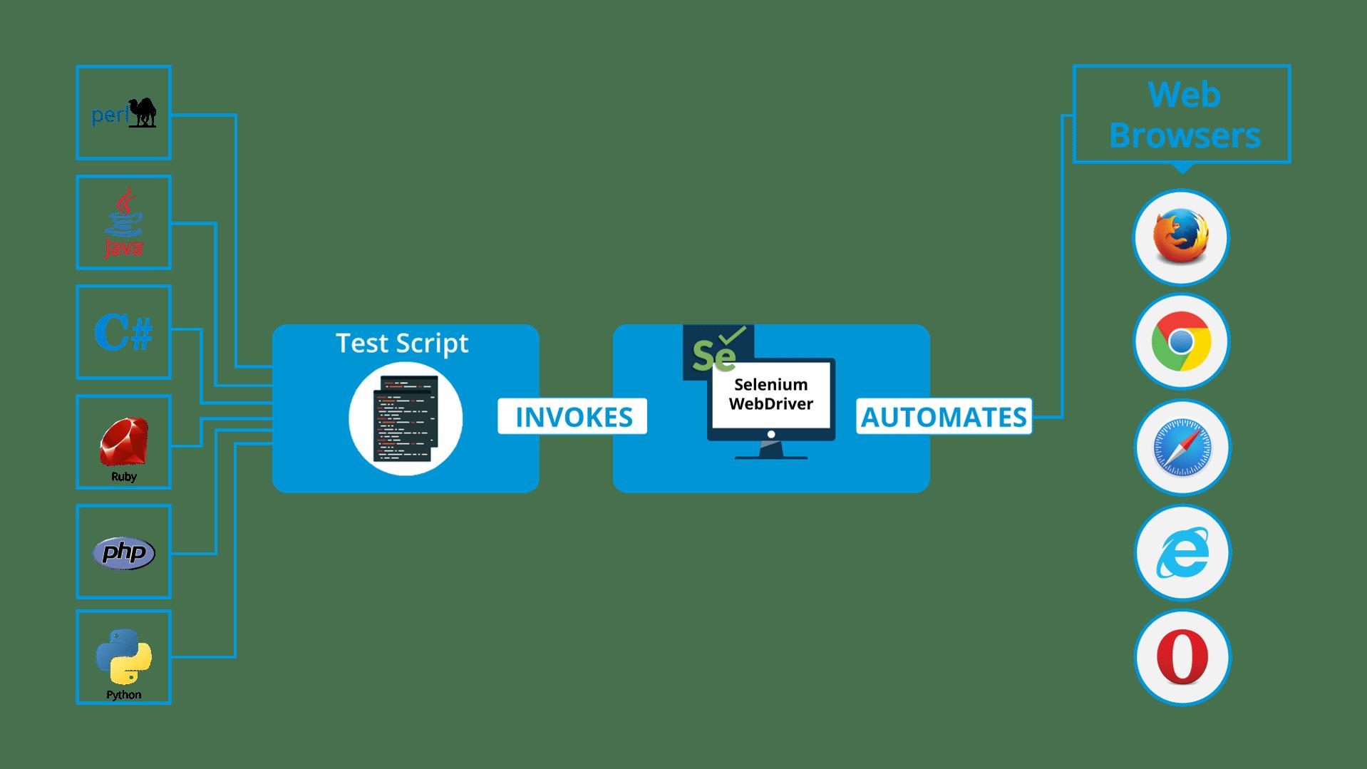 Thành thạo Selenium Webdriver